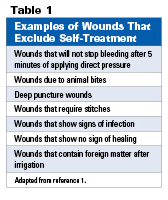 First Aid Products for Wound Care