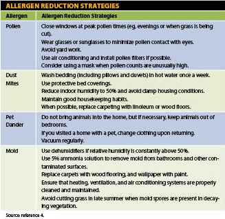 Allergen Reduction Strategies