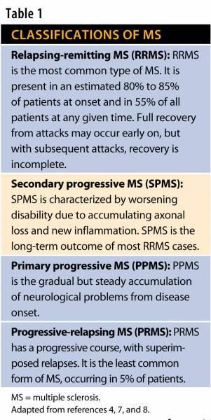 Living with Multiple Sclerosis