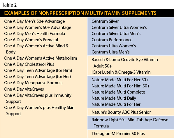 Examples of Nonprescription Multivitamin Supplements