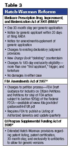 The Hatch-Waxman Act--25 Years Later: Keeping the Pharmaceutical ...