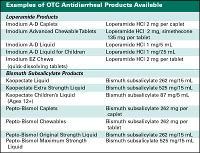 Antidiarrheal Products