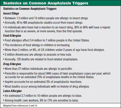 Rapid Response: Anaphylaxis--Avoiding a Fatal Reaction