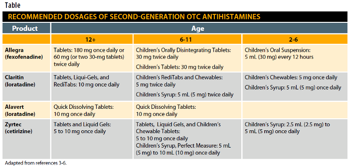 Perspectives on Second-Generation OTC Antihistamines