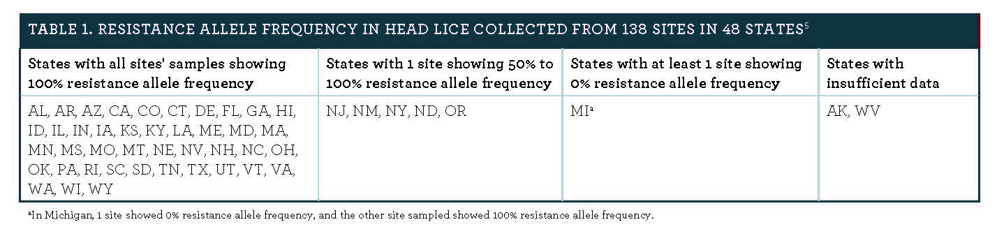 Stopping Head Lice: Why to Move on From OTC Treatment to