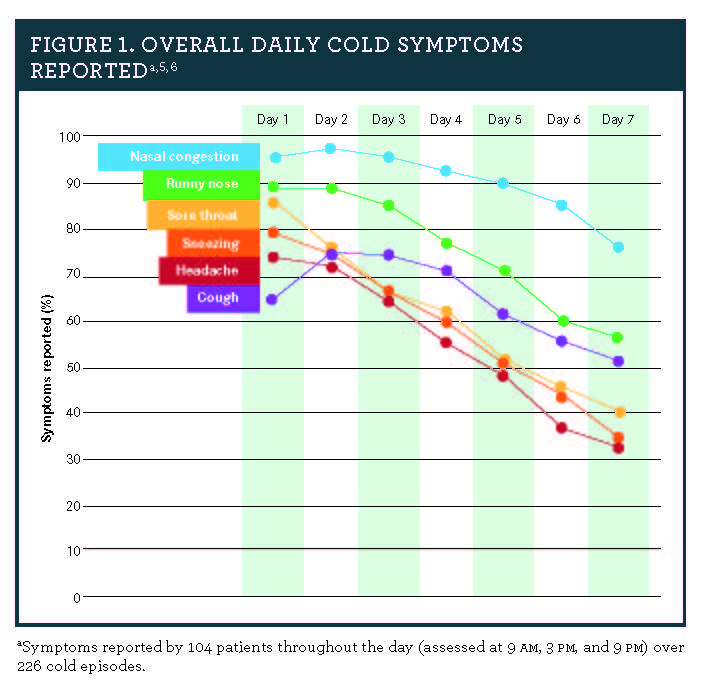 Managing Cold and Flu Symptom Relief in Patients With