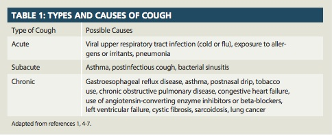 Studies have revealed that more than 90% of chronic coughs are due to  postnasal drip, asthma, and gastroesophageal reflux disease.7 Although the  majority of ...