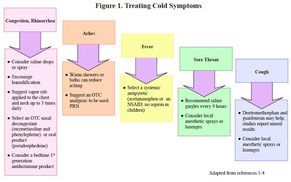 The Common Cold Treatment Algorithms