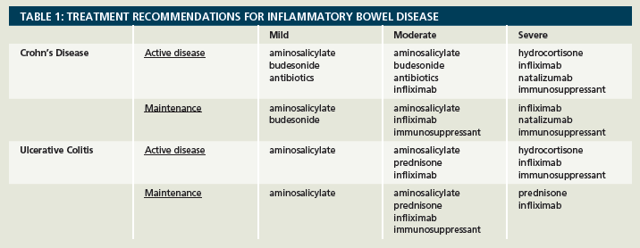 Management Of Inflammatory Bowel Disease