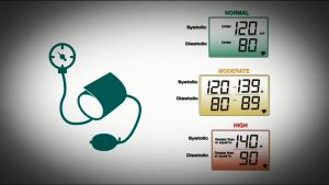 CDC Vital Signs: Blood Pressure Control