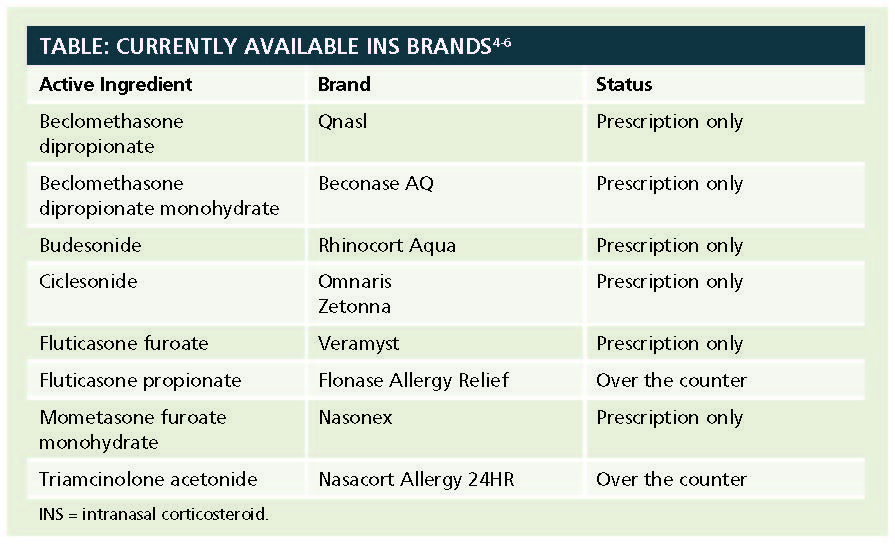 topical nasal steroids brands