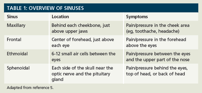 Sinus Infections: Helping Patients Cope