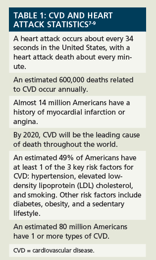 Low-Dose Aspirin Therapy and Cardiovascular Health