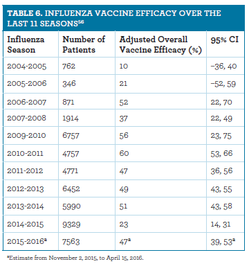 efficacy of flu shots Studies show that in older people who do not live in a care facility, the flu vaccine can cut the risk of hospitalization (for flu and pneumonia) by 30% to 70% in people who do live in a nursing home or care facility, the flu vaccine is 50% to 60% effective in preventing hospitalization and 80% effective in preventing death from a flu complication.