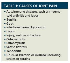 Arthralgia Commonly Known As Joint Pain Can Cause Discomfort Impair Mobility And Negatively Impact Quality Of Life