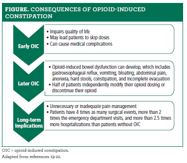 Opioids and Constipation