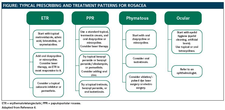 Rosacea A New Crop Of Treatments