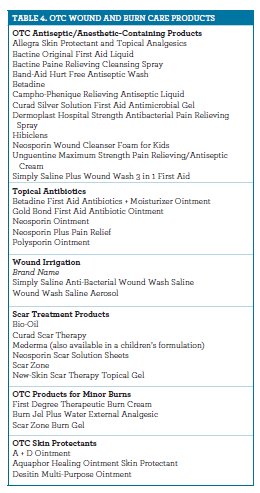Self-Treatment of Minor Wounds and Burns
