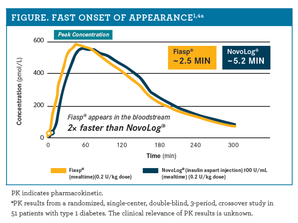 Figure: Fast Onset of Appearance
