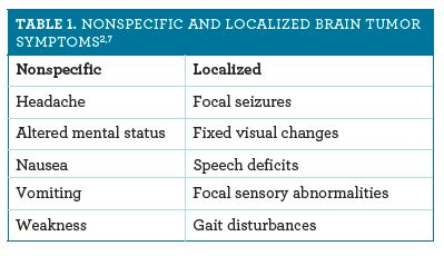 Brain Neoplasms and Malignancies
