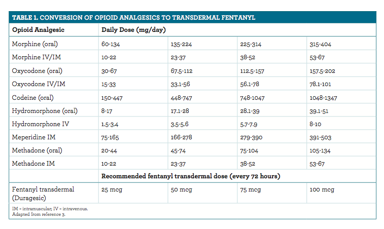 In LJ's case, the recommendation per table 1 would be to stop the  long-acting morphine and not increase the fentanyl patch dose. Table 1 does  not indicate ...
