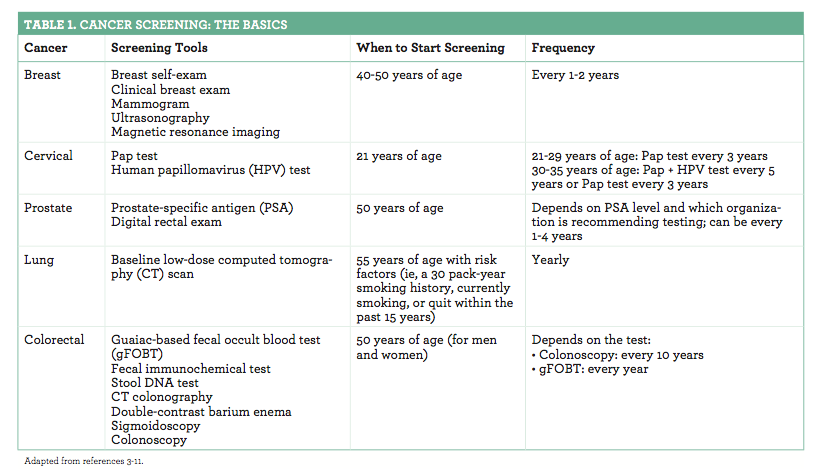 Cancer Screening Let S Talk About It