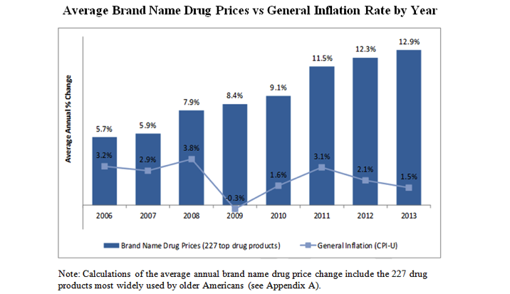 "rising perscription drug prices Vizient predicted prescription drug rates to rise by 7 hospitals to see 761% rise in 2018 prescription drug ""the latest drug price forecast."