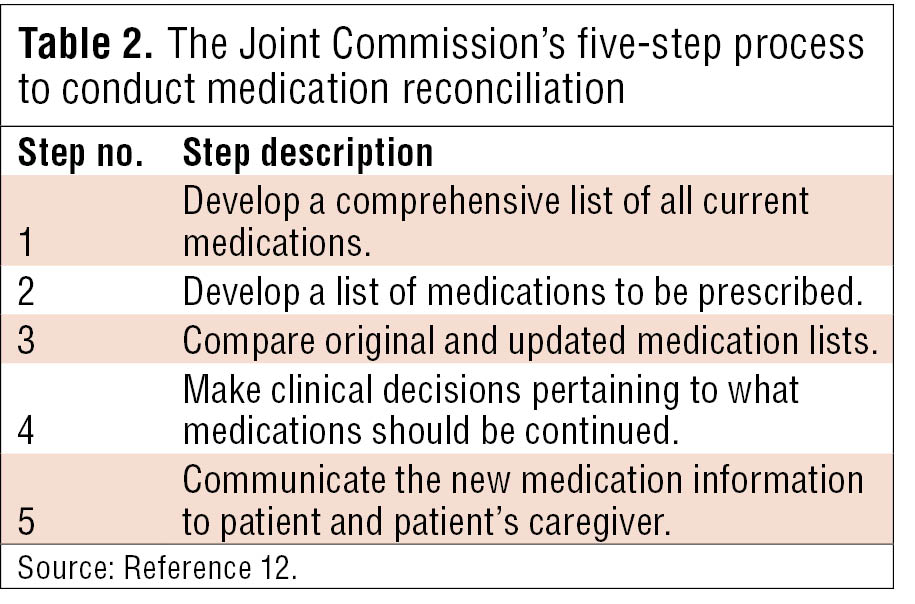 medication reconciliation Medication reconciliation joint commission sentinel event alert issue 35, january 25, 2006 • process of comparing a patient's medication orders to all of the medications that a patient has been taking.