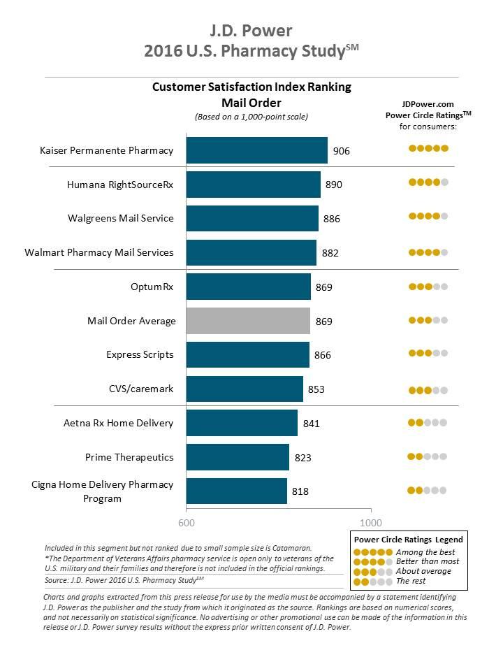 Community Pharmacy Services Keep Customer Satisfaction High