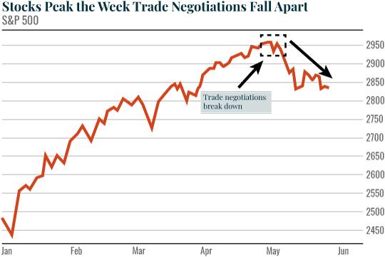 S & P Chart