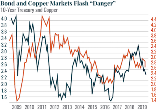 Bond and Copper Markets Flash 'Danger'