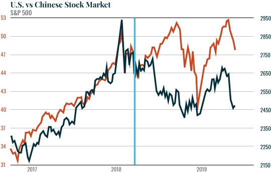 US vs. Chinese Stock Market