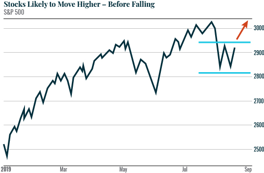 Stocks Likely to Move Higher - Before Falling