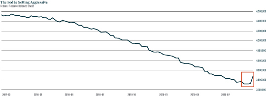 Chart: The Fed is getting Aggressive
