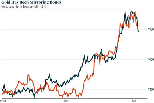 Gold has been mirroring bonds