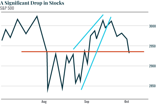 A Significant Drop In Stocks