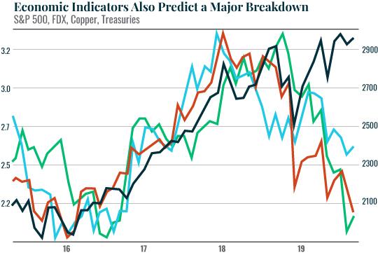 Economic Indicators Also Predict A Major Breakdown