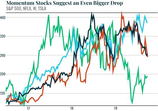 Momentum Stocks Suggest An Even Bigger Drop