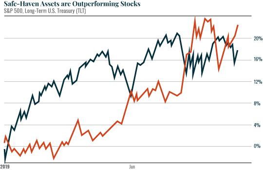 Safe-haven assets outperforming stocks