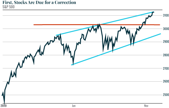 First, Stocks Are Due for a Correction