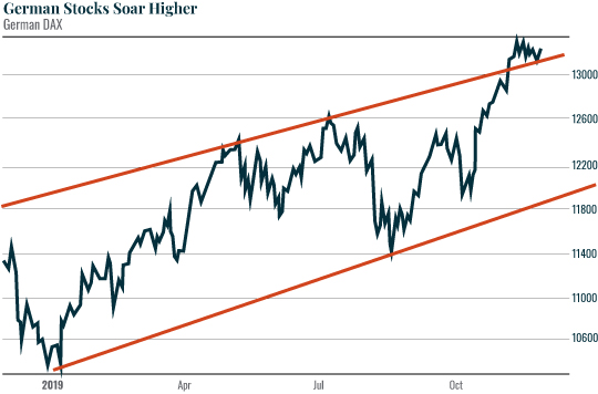 Chart: German Stocks Soar Higher