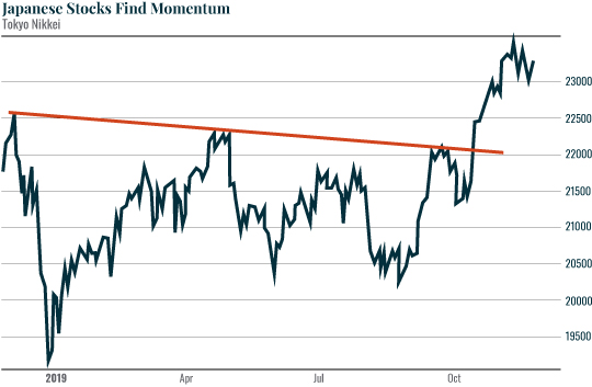 Chart: Japanese Stocks Find Momentum