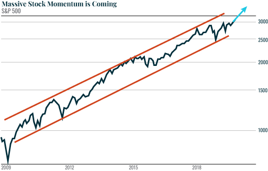Massive Stock Momentum is Coming