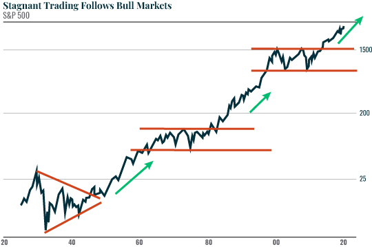 Chart: Stagnant Trading