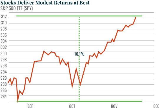 Stocks Deliver Modest Returns at Best
