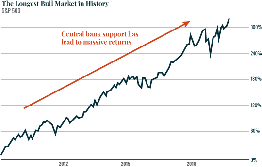 The Longest Bull Market in History