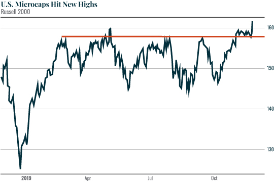 Chart: U.S. Microcaps Hit New Highs