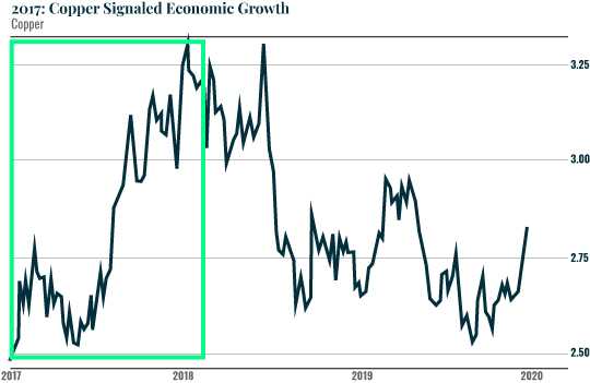 Chart - 2017: Copper Signaled Economic Growth