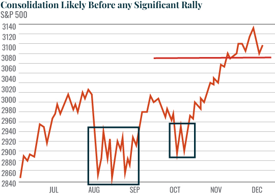 Chart: Consolidation Likely Before any Significant Rally