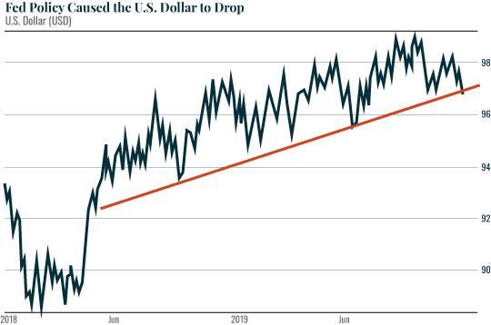 Chart: Fed Policy Caused the U.S. Dollar to Drop